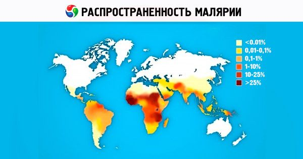 распространение малярии